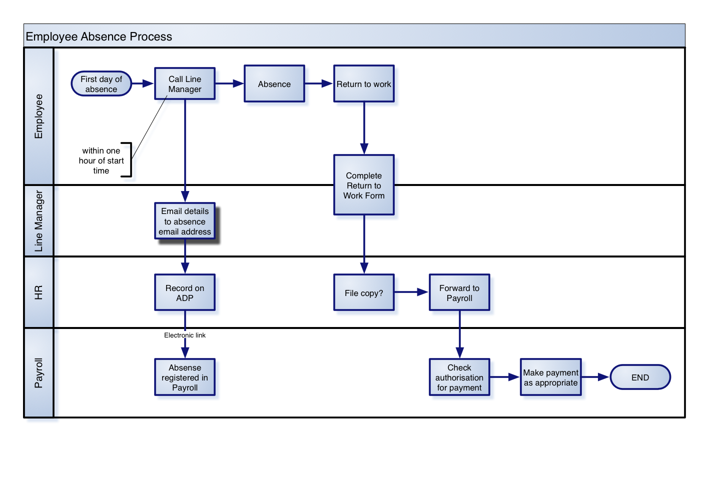 example process maps business process tangles